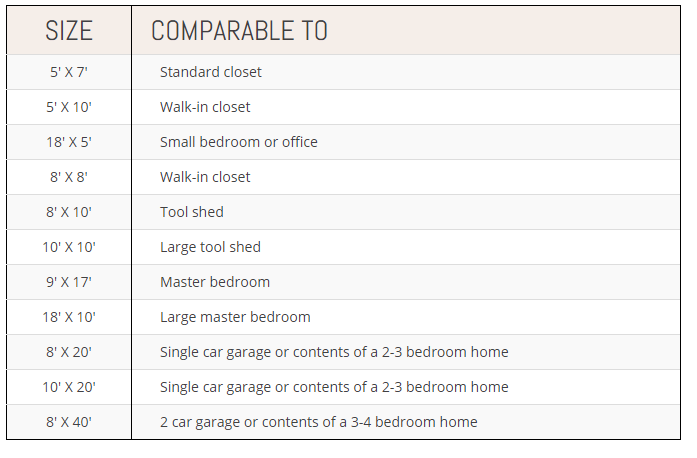 A comparison size chart for finding the right sized storage unit to rent